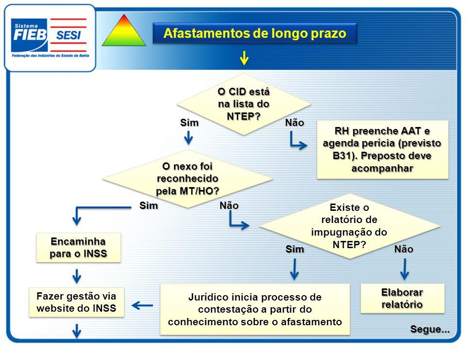 Afastamentos de longo prazo O CID está na lista do NTEP? Não RH preenche AAT e agenda perícia (previsto B31). Preposto deve acompanhar Sim O nexo foi