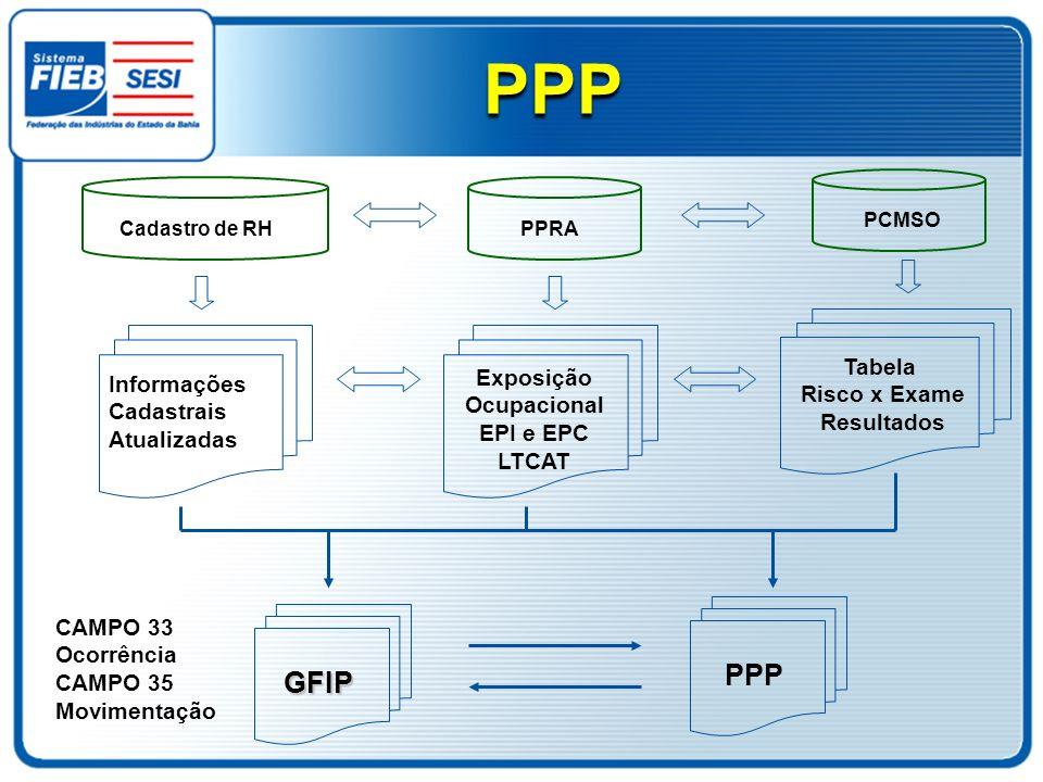 Cadastro de RHPPRA PCMSO Informações Cadastrais Atualizadas Exposição Ocupacional EPI e EPC LTCAT Tabela Risco x Exame Resultados PPP GFIP CAMPO 33 Oc