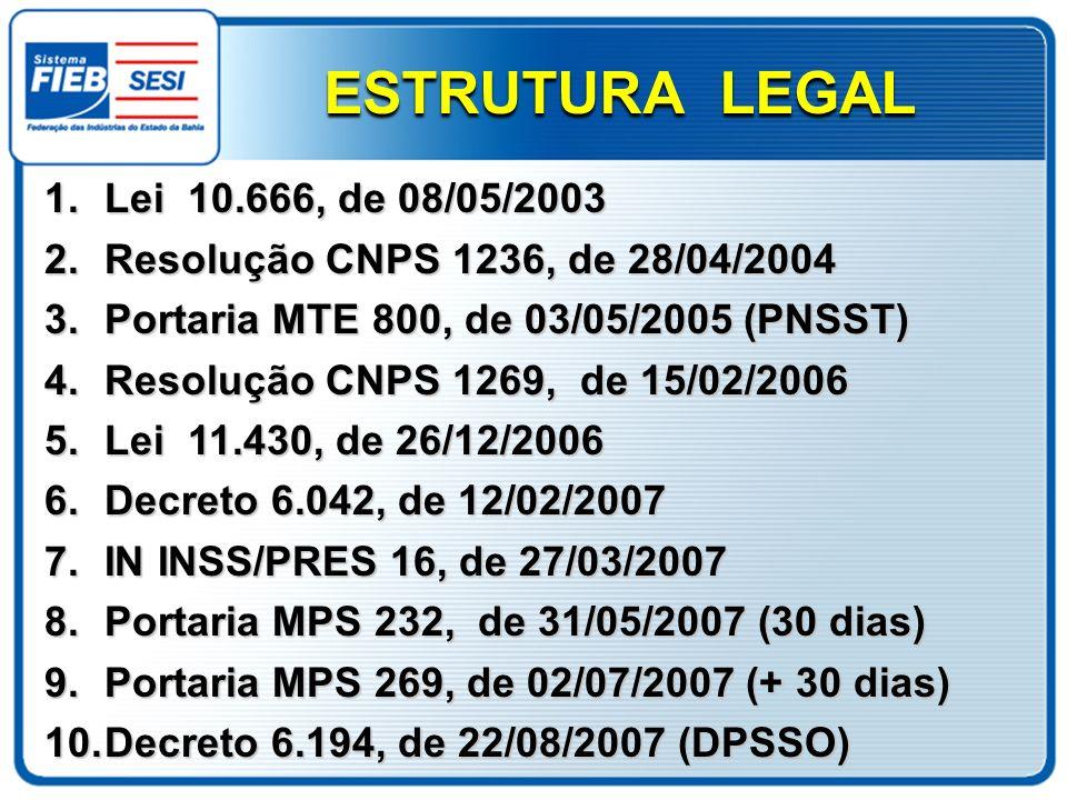 1.Lei 10.666, de 08/05/2003 2.Resolução CNPS 1236, de 28/04/2004 3.Portaria MTE 800, de 03/05/2005 (PNSST) 4.Resolução CNPS 1269, de 15/02/2006 5.Lei