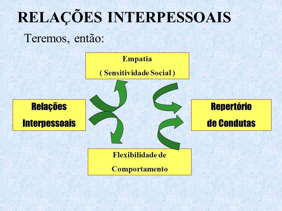 RELAÇÕES INTERPESSOAIS Teremos, então: Relações Interpessoais Empatia ( Sensitividade Social ) Flexibilidade de Comportamento Repertório de Condutas