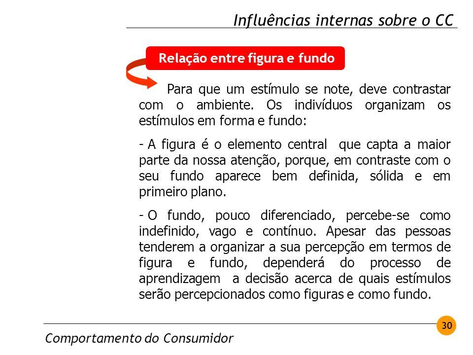 Comportamento do Consumidor 30 Influências internas sobre o CC Para que um estímulo se note, deve contrastar com o ambiente. Os indivíduos organizam o