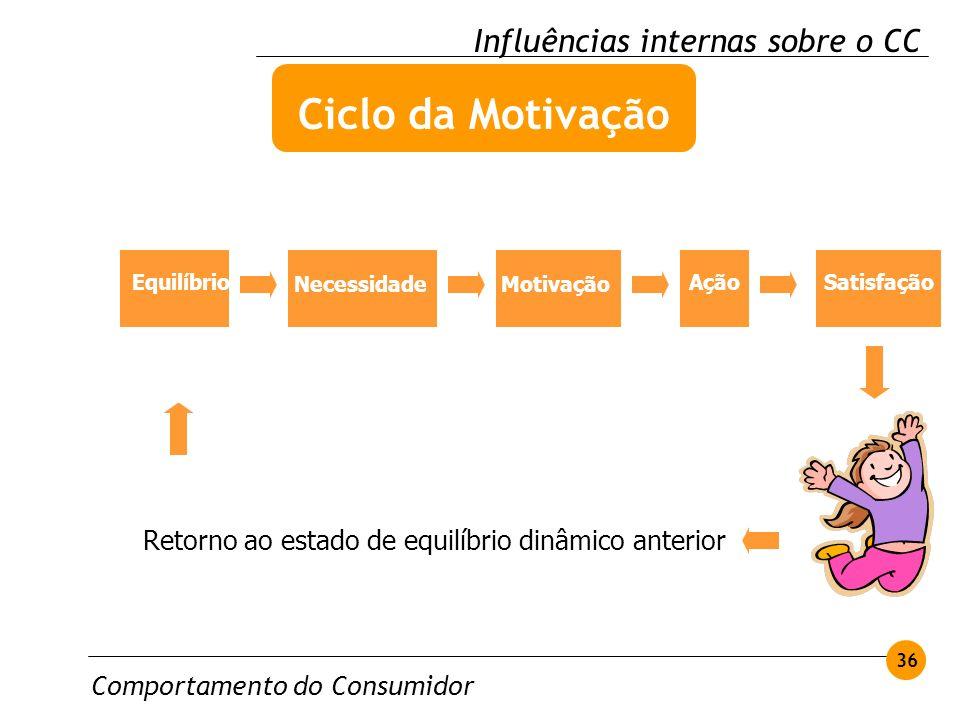 Comportamento do Consumidor 36 Influências internas sobre o CC Ciclo da Motivação Retorno ao estado de equilíbrio dinâmico anterior Equilíbrio Necessi