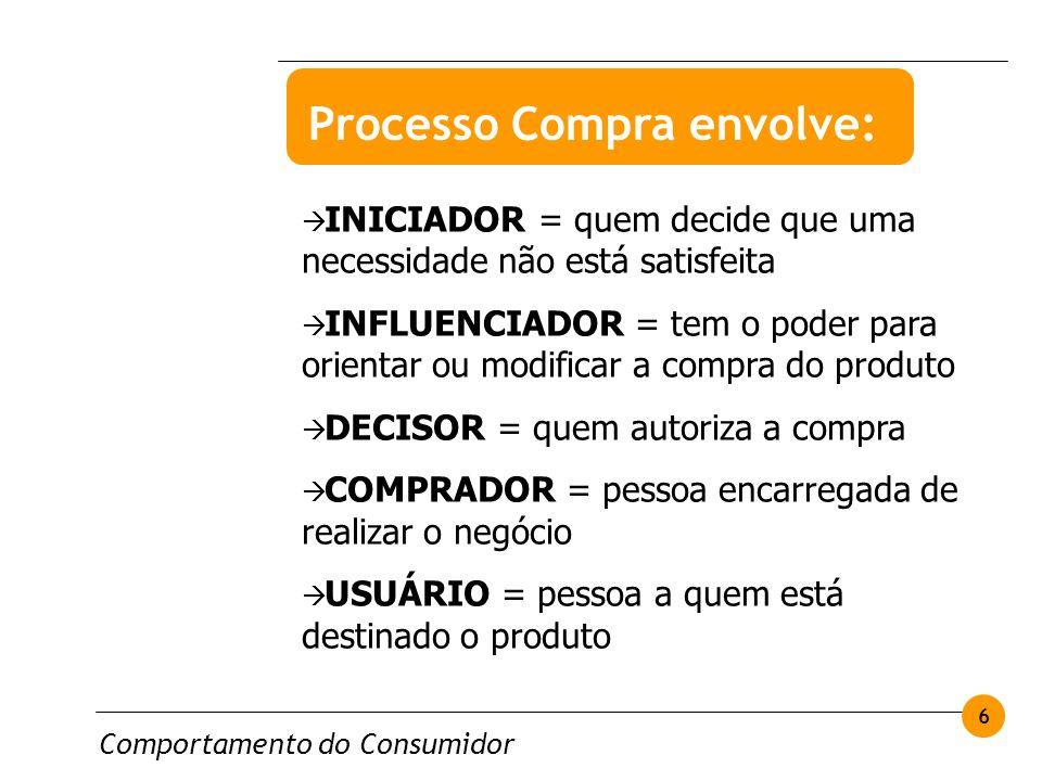 Comportamento do Consumidor 6 INICIADOR = quem decide que uma necessidade não está satisfeita INFLUENCIADOR = tem o poder para orientar ou modificar a