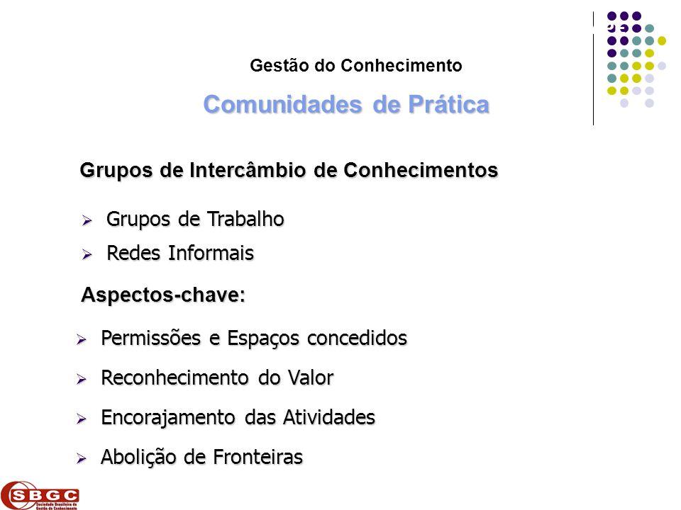 Faculdade de Ciências Aplicadas e Sociais de Petrolina- FACAPE Comunidades de Prática Grupos de Intercâmbio de Conhecimentos Grupos de Trabalho Grupos
