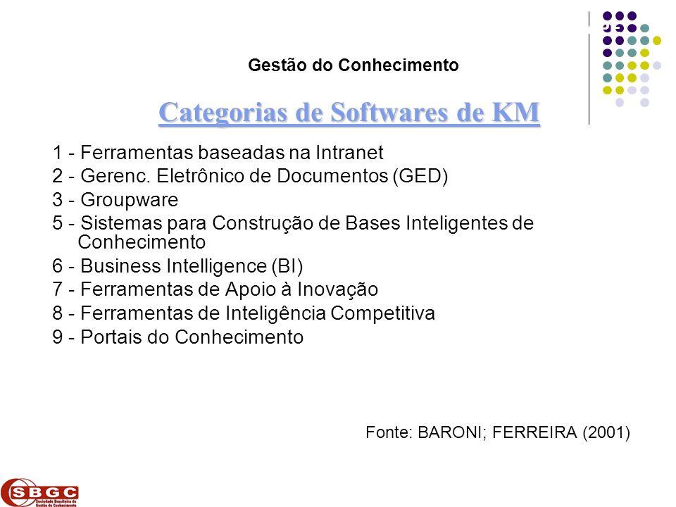Faculdade de Ciências Aplicadas e Sociais de Petrolina- FACAPE 1 - Ferramentas baseadas na Intranet 2 - Gerenc. Eletrônico de Documentos (GED) 3 - Gro
