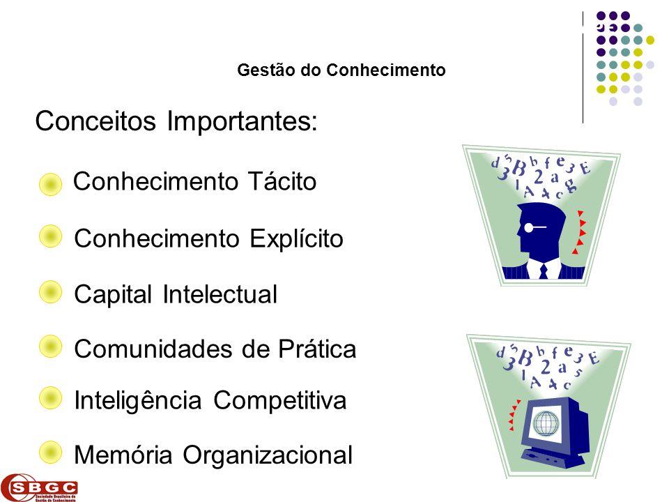 Faculdade de Ciências Aplicadas e Sociais de Petrolina- FACAPE Conceitos Importantes: Conhecimento Tácito Conhecimento Explícito Capital Intelectual C