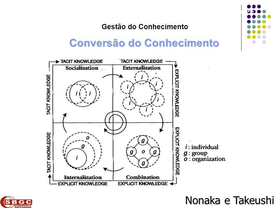 Faculdade de Ciências Aplicadas e Sociais de Petrolina- FACAPE Conversão do Conhecimento Nonaka e Takeushi Gestão do Conhecimento