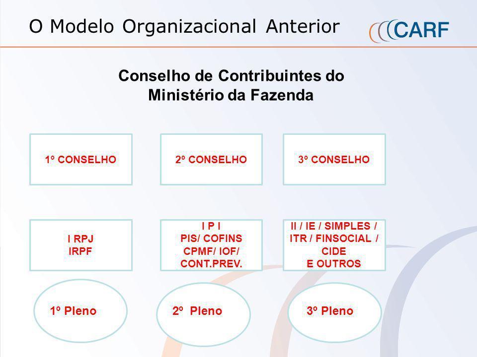 O Modelo Organizacional Anterior Conselho de Contribuintes do Ministério da Fazenda 1º CONSELHO 2º CONSELHO3º CONSELHO I RPJ IRPF I P I PIS/ COFINS CPMF/ IOF/ CONT.PREV.