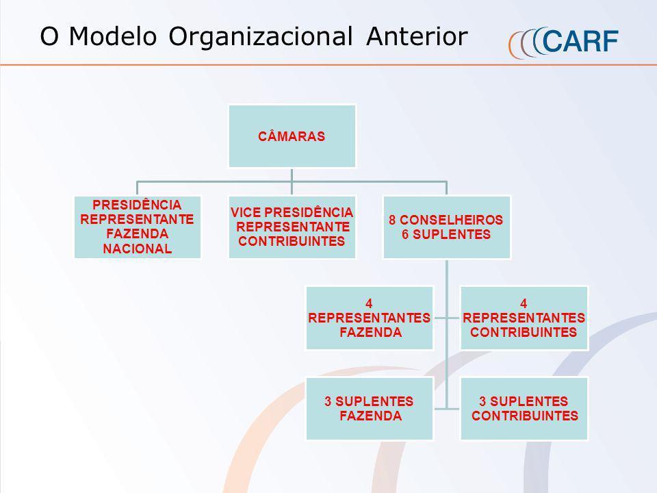 O Modelo Organizacional Anterior Conselho de Contribuintes do Ministério da Fazenda 1º CONSELHO 2º CONSELHO3º CONSELHO I RPJ IRPF I P I PIS/ COFINS CP