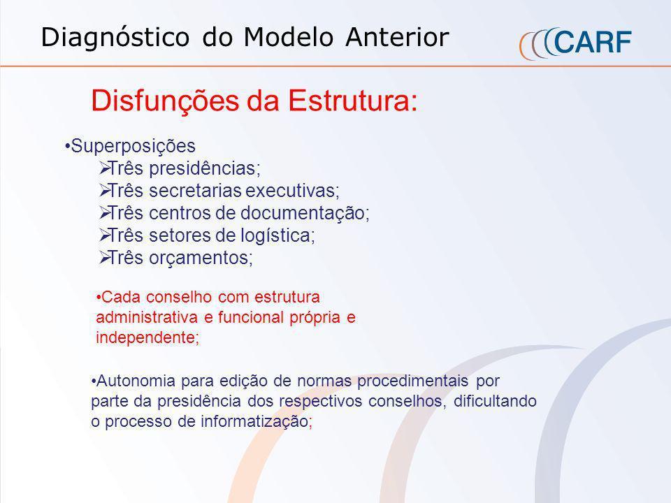 PRESIDÊNCIA DA CSRF PRIMEIRA TURMA SEGUNDA TURMA TERCEIRA TURMA QUARTA TURMA SECRETARIA Câmara Superior de Recursos Fiscais