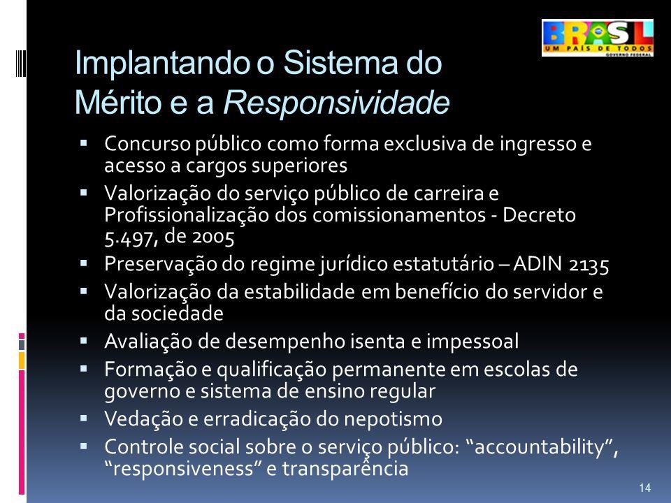 Implantando o Sistema do Mérito e a Responsividade Concurso público como forma exclusiva de ingresso e acesso a cargos superiores Valorização do servi