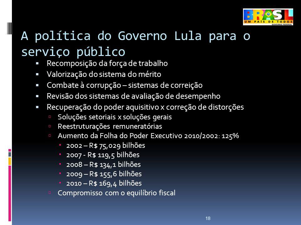 A política do Governo Lula para o serviço público 18 Recomposição da força de trabalho Valorização do sistema do mérito Combate à corrupção – sistemas