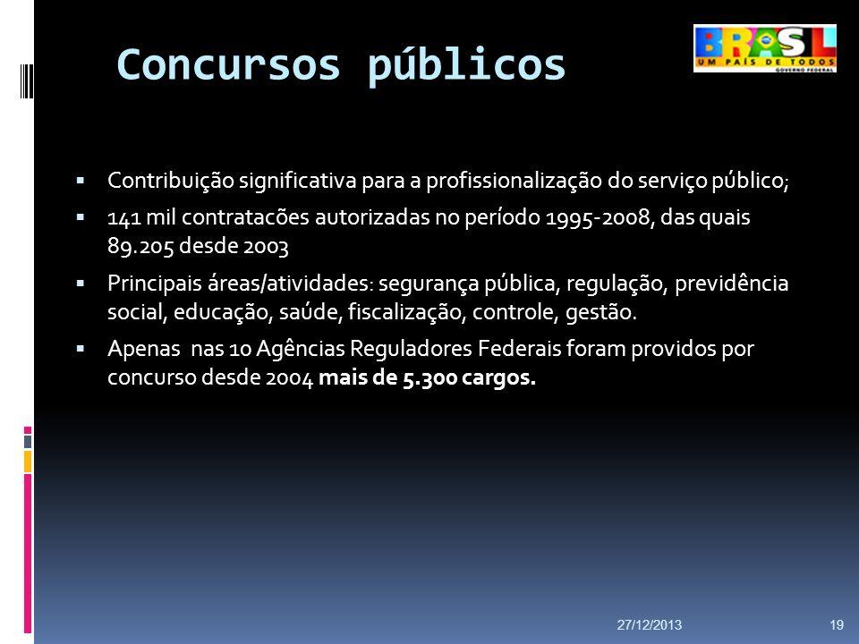Concursos públicos Contribuição significativa para a profissionalização do serviço público; 141 mil contratacões autorizadas no período 1995-2008, das