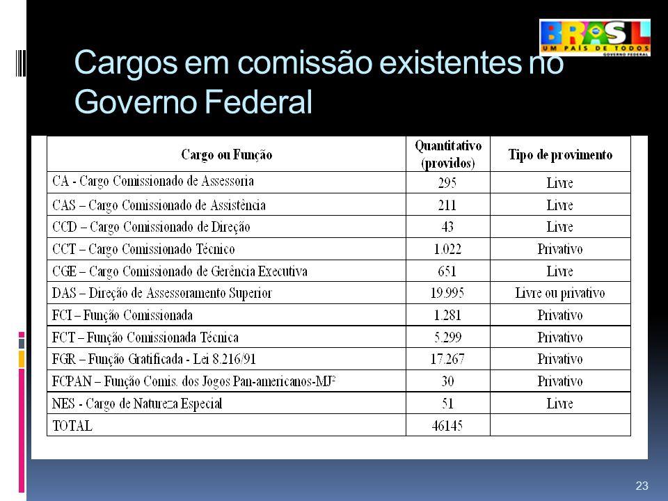 Cargos em comissão existentes no Governo Federal 23