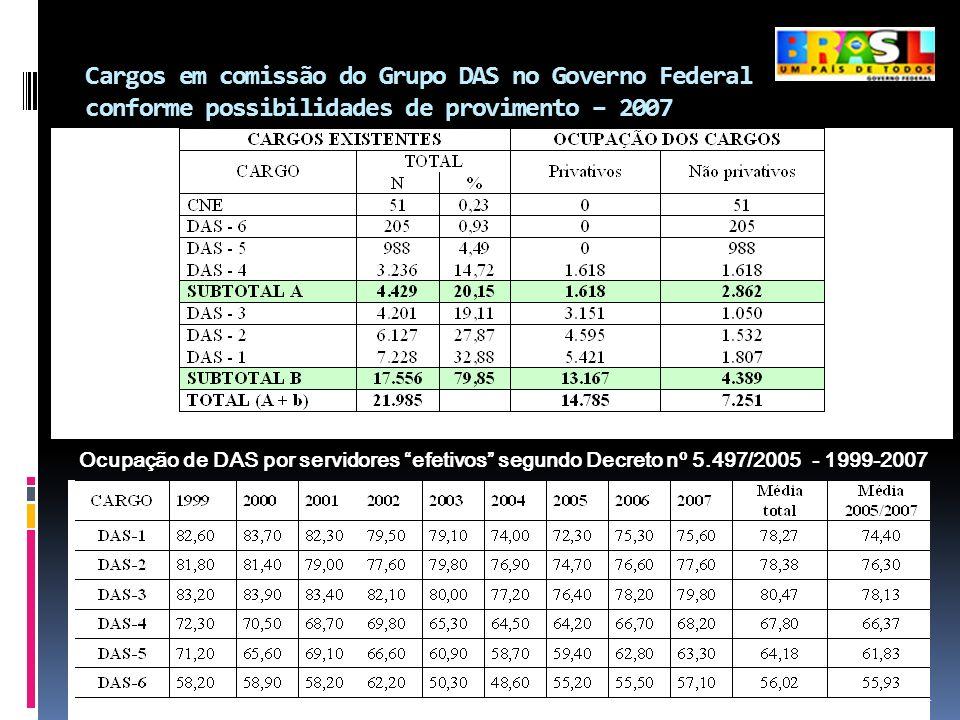 Cargos em comissão do Grupo DAS no Governo Federal conforme possibilidades de provimento – 2007 24 Ocupação de DAS por servidores efetivos segundo Dec