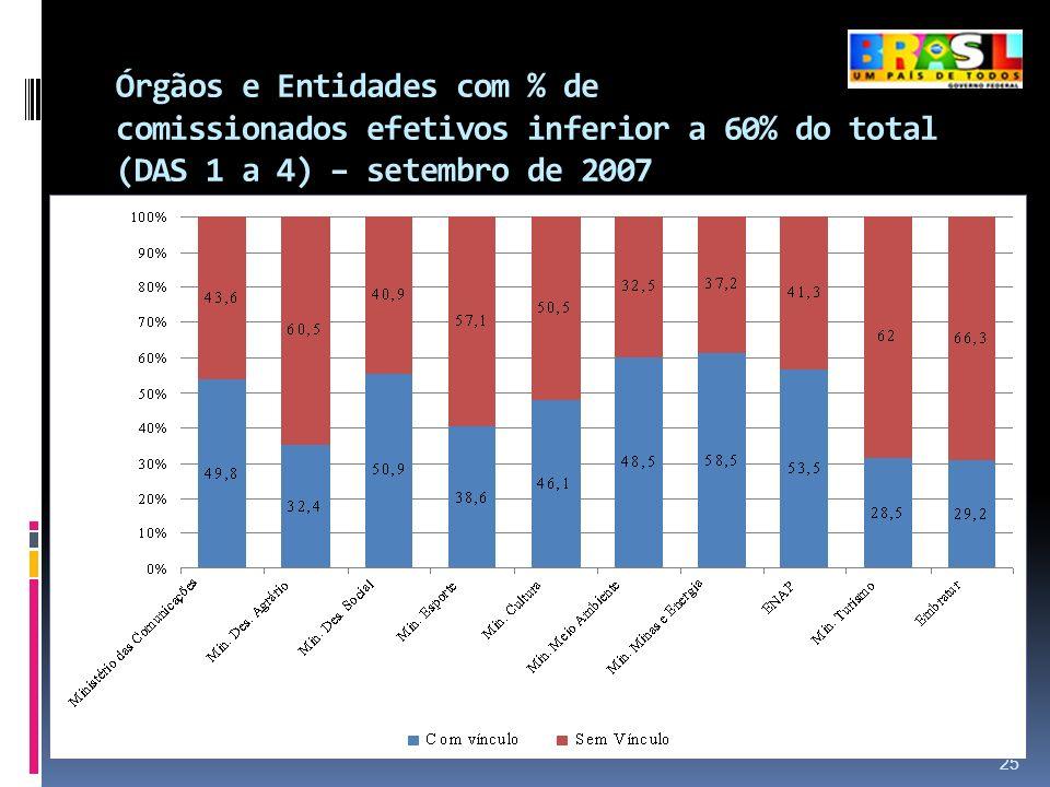 Órgãos e Entidades com % de comissionados efetivos inferior a 60% do total (DAS 1 a 4) – setembro de 2007 25