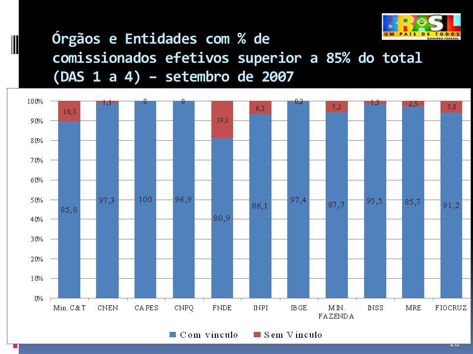 Órgãos e Entidades com % de comissionados efetivos superior a 85% do total (DAS 1 a 4) – setembro de 2007 26