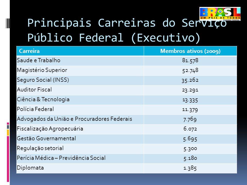 Principais Carreiras do Serviço Público Federal (Executivo) CarreiraMembros ativos (2009) Saude e Trabalho81.578 Magistério Superior52.748 Seguro Soci