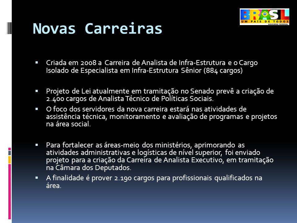 Novas Carreiras Criada em 2008 a Carreira de Analista de Infra-Estrutura e o Cargo Isolado de Especialista em Infra-Estrutura Sênior (884 cargos) Proj
