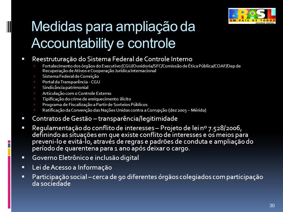 Medidas para ampliação da Accountability e controle Reestruturação do Sistema Federal de Controle Interno Fortalecimento dos órgãos do Executivo (CGU/