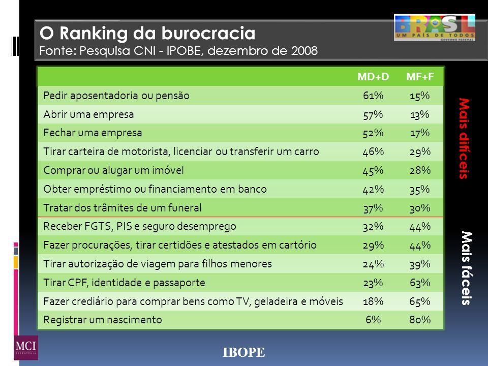 IBOPE O Ranking da burocracia Fonte: Pesquisa CNI - IPOBE, dezembro de 2008 MD+DMF+F Pedir aposentadoria ou pensão 61%15% Abrir uma empresa 57%13% Fec