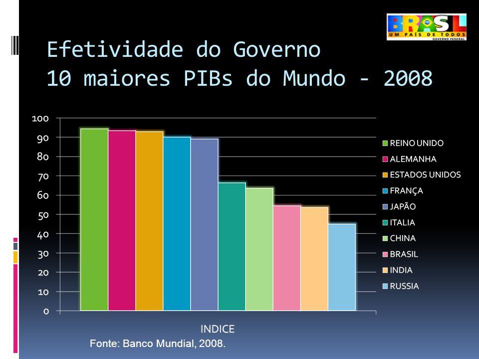 Efetividade do Governo 10 maiores PIBs do Mundo - 2008 Fonte: Banco Mundial, 2008.