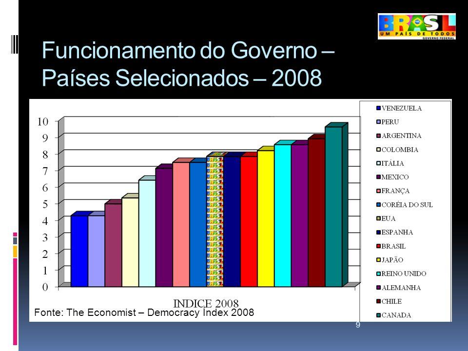 Funcionamento do Governo – Países Selecionados – 2008 9 Fonte: The Economist – Democracy Índex 2008.