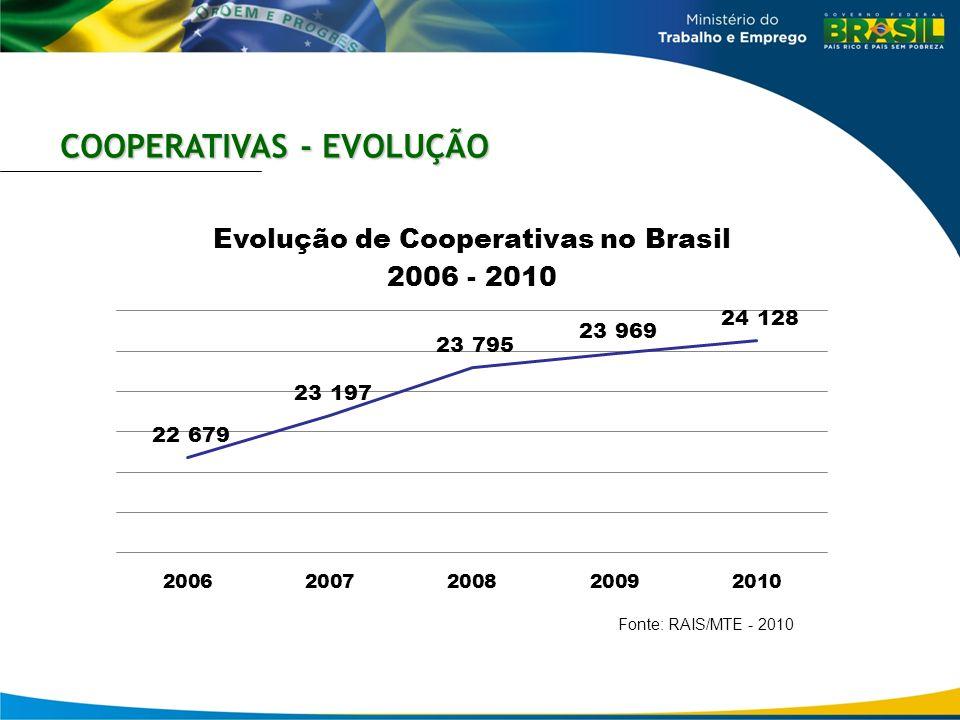 COOPERATIVAS - EVOLUÇÃO Fonte: RAIS/MTE - 2010
