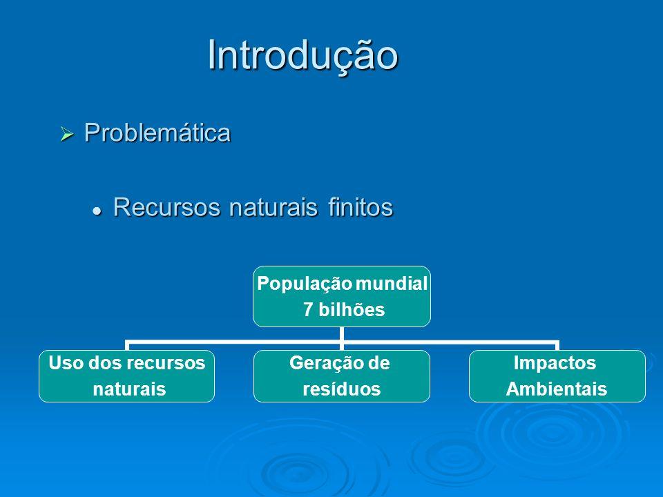 População mundial 7 bilhões Uso dos recursos naturais Geração de resíduos Impactos Ambientais Problemática Problemática Recursos naturais finitos Recu