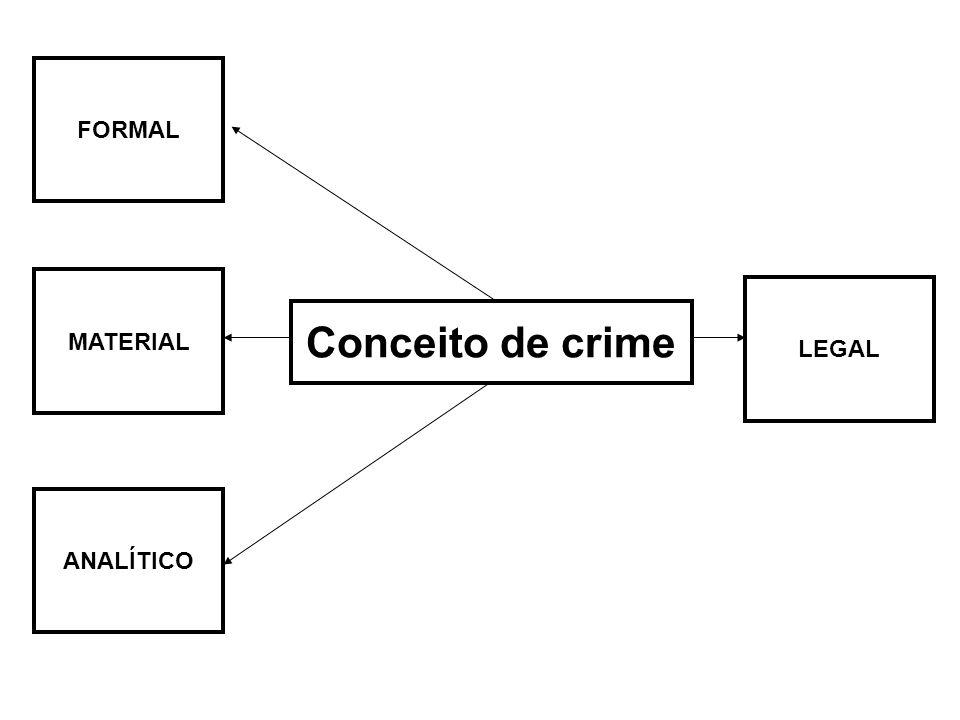Conceito Formal É comportamento humano proibido pela norma; É violação da norma; Toda ação ou omissão proibida pela lei e sob ameaça de pena Aspecto externo puramente formal do fato