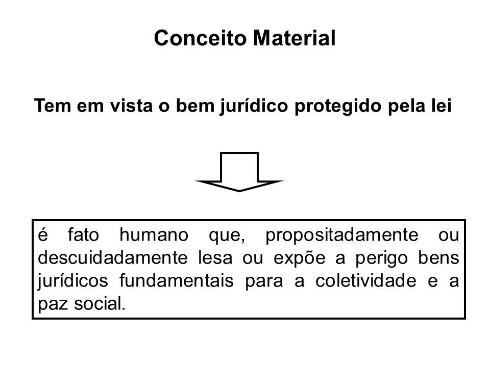 Conceito Material é fato humano que, propositadamente ou descuidadamente lesa ou expõe a perigo bens jurídicos fundamentais para a coletividade e a pa