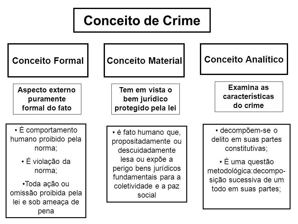 Conceito de Crime Conceito FormalConceito Material Conceito Analítico É comportamento humano proibido pela norma; É violação da norma; Toda ação ou om