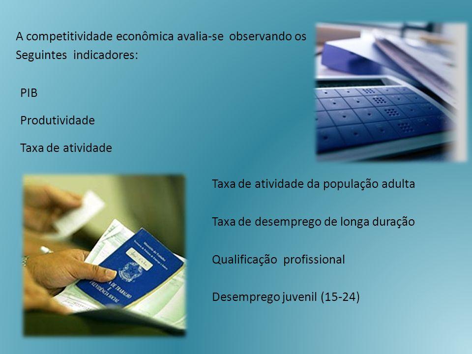 Taxa de atividade da população adulta Taxa de desemprego de longa duração Qualificação profissional Desemprego juvenil (15-24) A competitividade econô