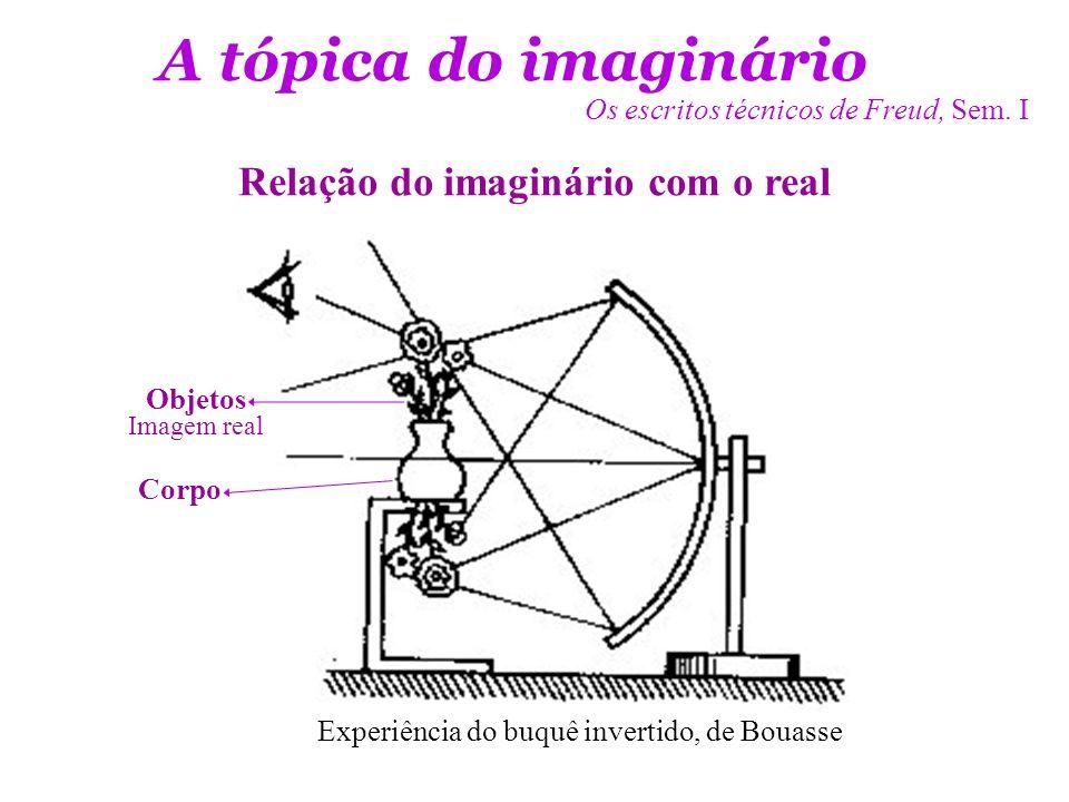 - Imaginário – Simbólico – Real* * Obs.sb o relat de D.