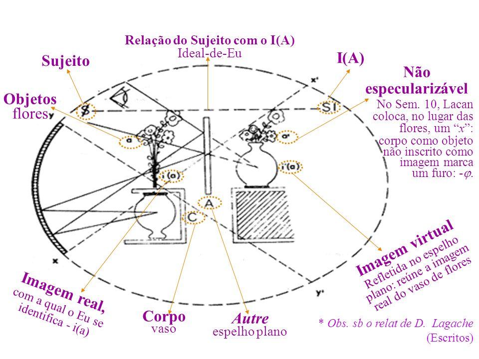 - Imaginário – Simbólico – Real* * Obs. sb o relat de D. Lagache (Escritos) Objetos flores Sujeito Não especularizável No Sem. 10, Lacan coloca, no lu