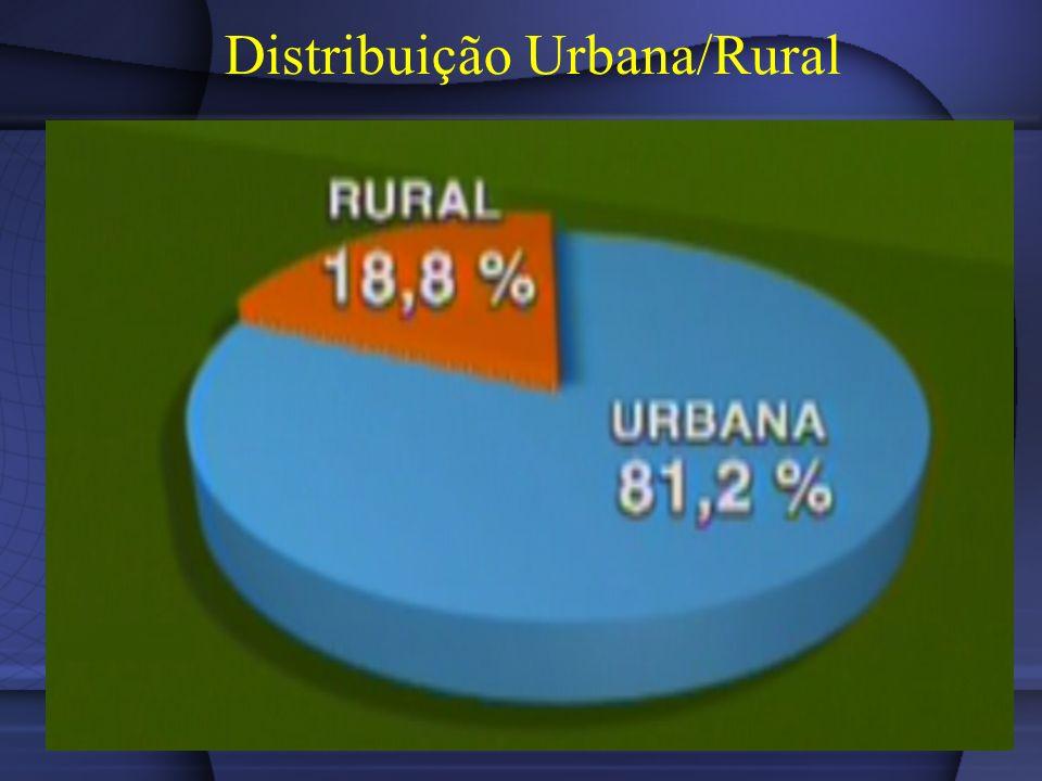 Distribuição Urbana/Rural
