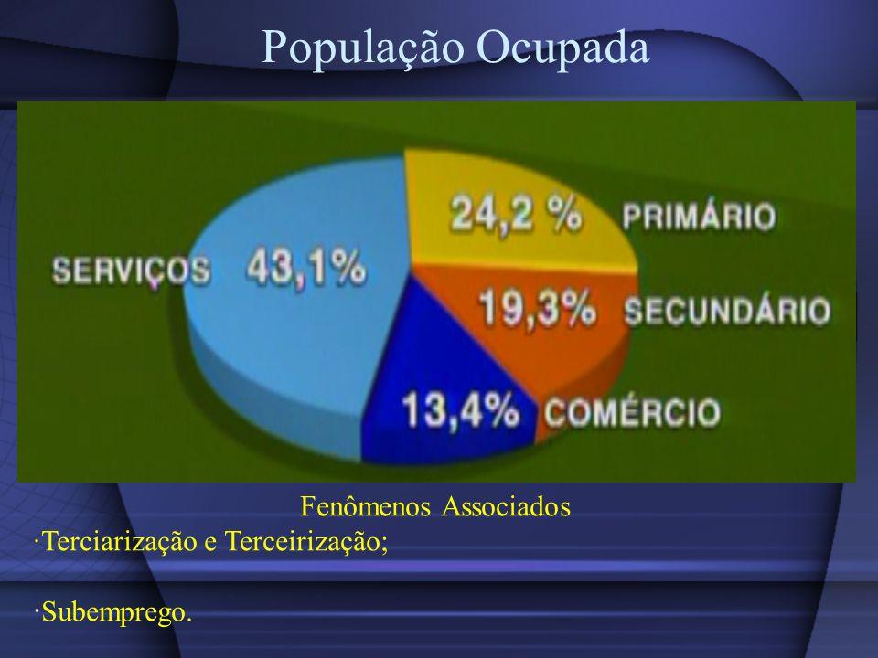 População Ocupada Fenômenos Associados Terciarização e Terceirização; Subemprego.