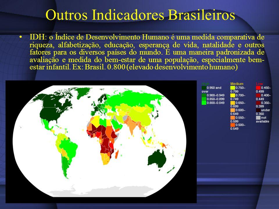 Outros Indicadores Brasileiros IDH : o Índice de Desenvolvimento Humano é uma medida comparativa de riqueza, alfabetização, educação, esperança de vida, natalidade e outros fatores para os diversos países do mundo.