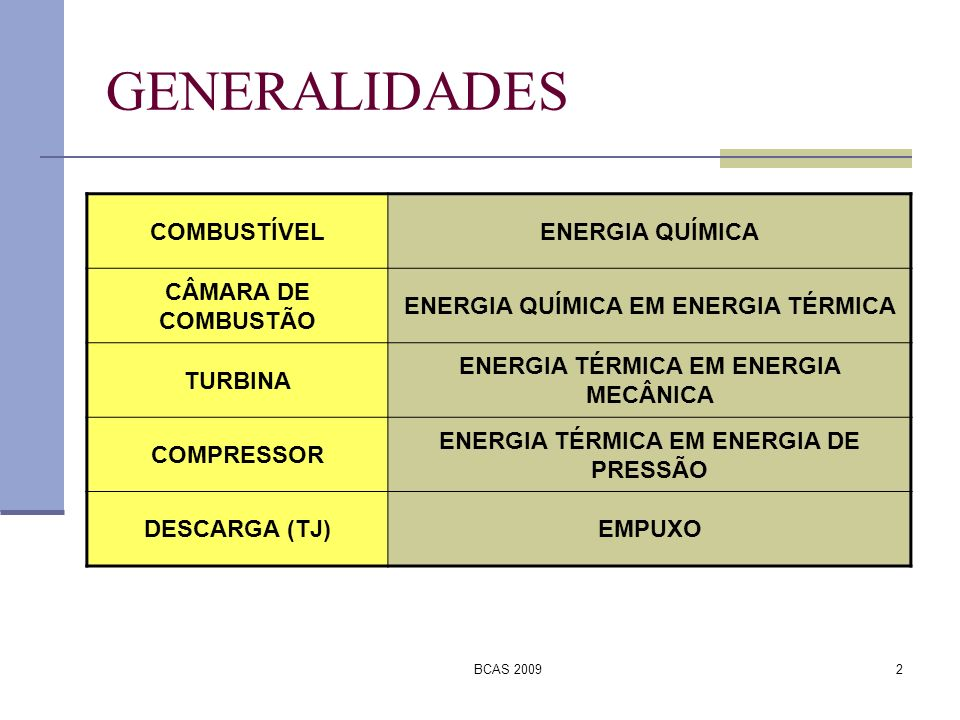 BCAS 20092 GENERALIDADES COMBUSTÍVELENERGIA QUÍMICA CÂMARA DE COMBUSTÃO ENERGIA QUÍMICA EM ENERGIA TÉRMICA TURBINA ENERGIA TÉRMICA EM ENERGIA MECÂNICA