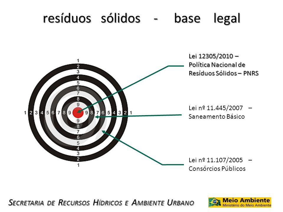 S ECRETARIA DE R ECURSOS H ÍDRICOS E A MBIENTE U RBANO resíduos sólidos - base legal Lei 12305/2010 – Política Nacional de Resíduos Sólidos – PNRS Lei