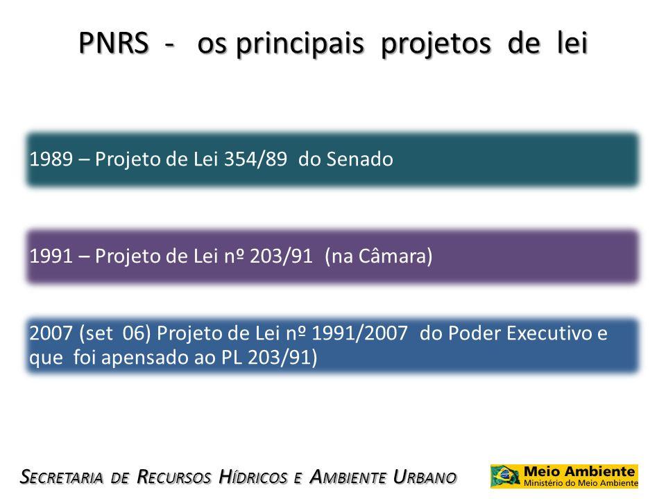 S ECRETARIA DE R ECURSOS H ÍDRICOS E A MBIENTE U RBANO PNRS - os principais projetos de lei 1989 – Projeto de Lei 354/89 do Senado 1991 – Projeto de L