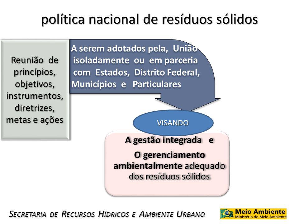 S ECRETARIA DE R ECURSOS H ÍDRICOS E A MBIENTE U RBANO política nacional de resíduos sólidos Reunião de princípios, objetivos, instrumentos, diretrize