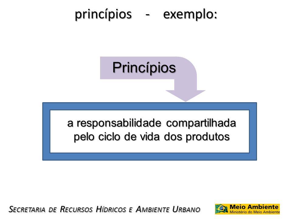 S ECRETARIA DE R ECURSOS H ÍDRICOS E A MBIENTE U RBANO princípios - exemplo: Princípios a responsabilidade compartilhada pelo ciclo de vida dos produt