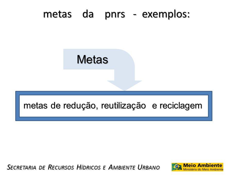 S ECRETARIA DE R ECURSOS H ÍDRICOS E A MBIENTE U RBANO metas da pnrs - exemplos: metas de redução, reutilização e reciclagem Metas