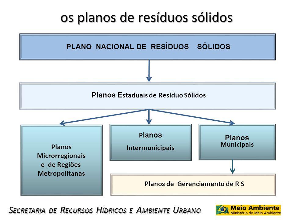 S ECRETARIA DE R ECURSOS H ÍDRICOS E A MBIENTE U RBANO os planos de resíduos sólidos Planos Microrregionais e de Regiões Metropolitanas P lanos Interm