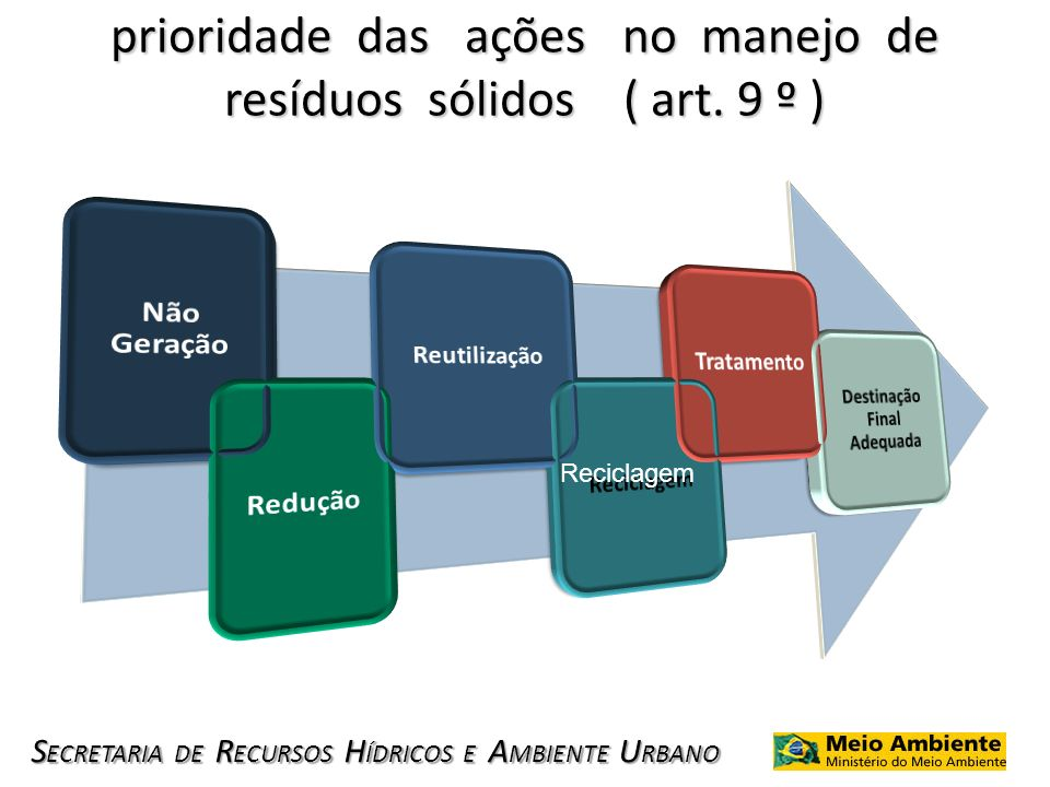 S ECRETARIA DE R ECURSOS H ÍDRICOS E A MBIENTE U RBANO prioridade das ações no manejo de resíduos sólidos ( art. 9 º ) Reciclagem