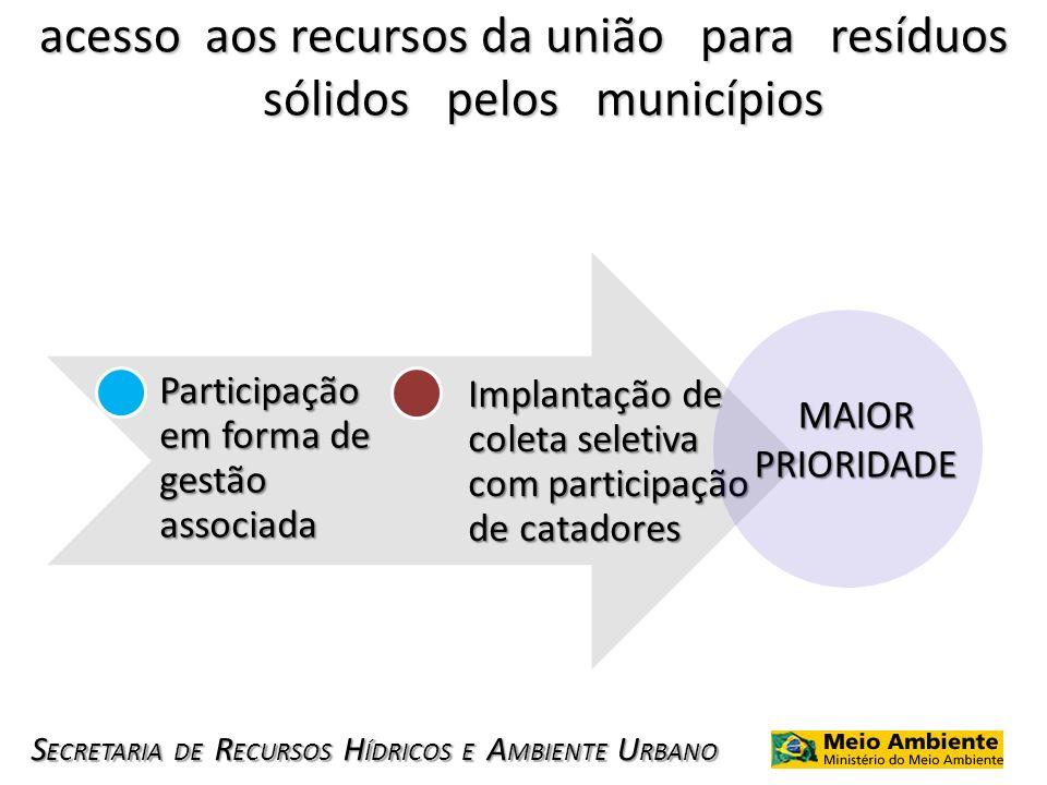 S ECRETARIA DE R ECURSOS H ÍDRICOS E A MBIENTE U RBANO acesso aos recursos da união para resíduos sólidos pelos municípios Participação em forma de ge