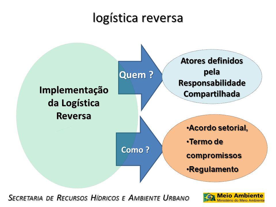 S ECRETARIA DE R ECURSOS H ÍDRICOS E A MBIENTE U RBANO logística reversa Implementação da Logística Reversa Atores definidos pela Responsabilidade Com