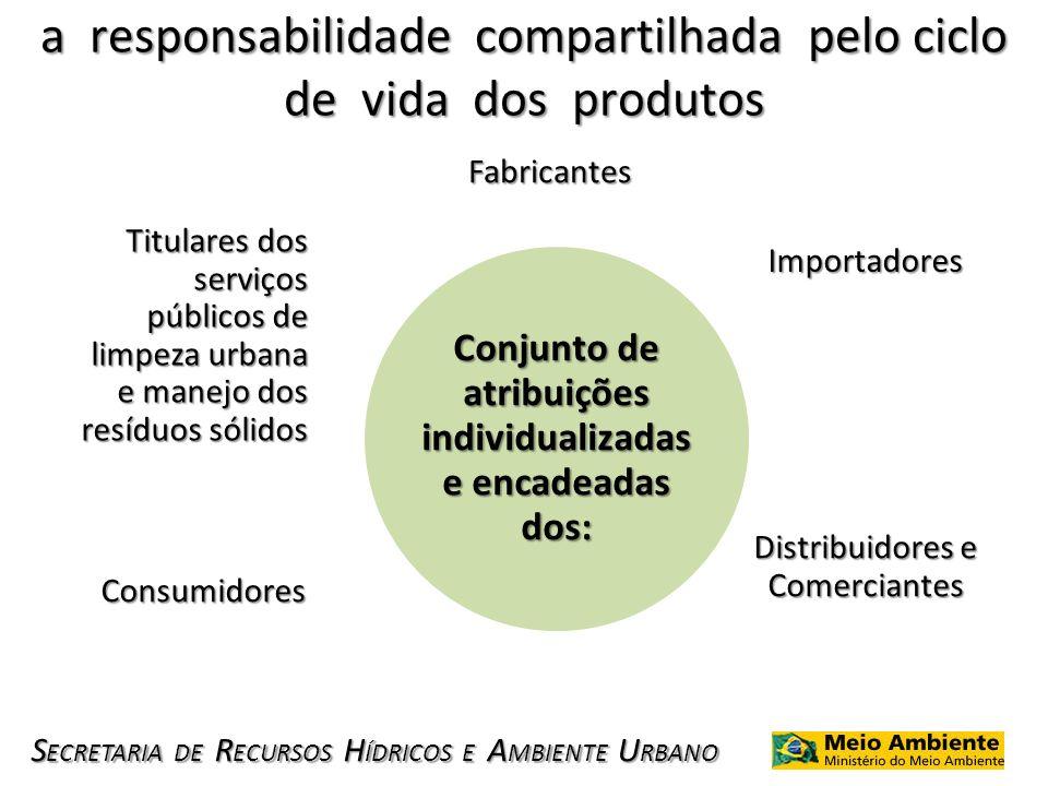 S ECRETARIA DE R ECURSOS H ÍDRICOS E A MBIENTE U RBANO a responsabilidade compartilhada pelo ciclo de vida dos produtos Fabricantes Importadores Distr