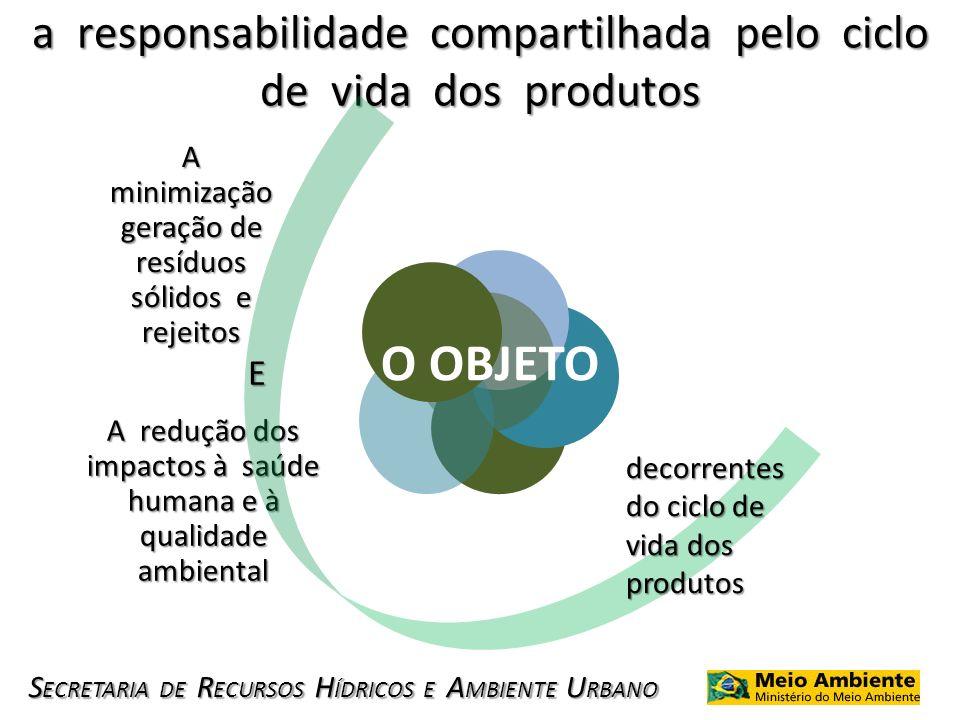 S ECRETARIA DE R ECURSOS H ÍDRICOS E A MBIENTE U RBANO a responsabilidade compartilhada pelo ciclo de vida dos produtos A minimização geração de resíd